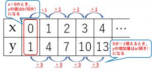 y=3x+1のxとyの値の表 詳しい解説付き