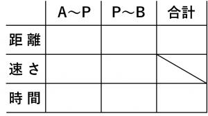 連立方程式・速さの問題を解くために用いる表➀