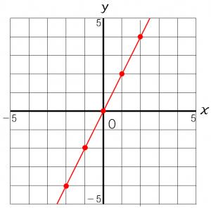 比例の式y=2xのグラフ