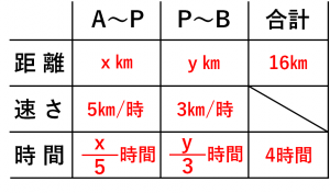 連立方程式・速さの問題を解くために用いる表③