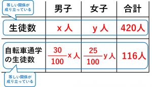 連立方程式・割合の問題を解くために用いる表④