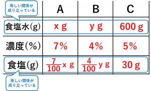連立方程式・食塩水の問題を解くために用いる表④
