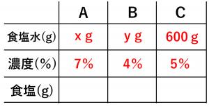 連立方程式・食塩水の問題を解くために用いる表②