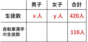 連立方程式・割合の問題を解くために用いる表②