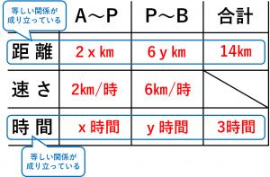 連立方程式・速さの問題を解くために用いる表⑦