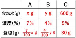 連立方程式・食塩水の問題を解くために用いる表③